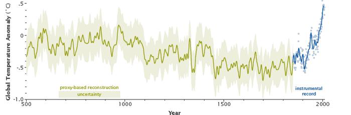 Cambio Climático Global (I) Visión global de una realidad global