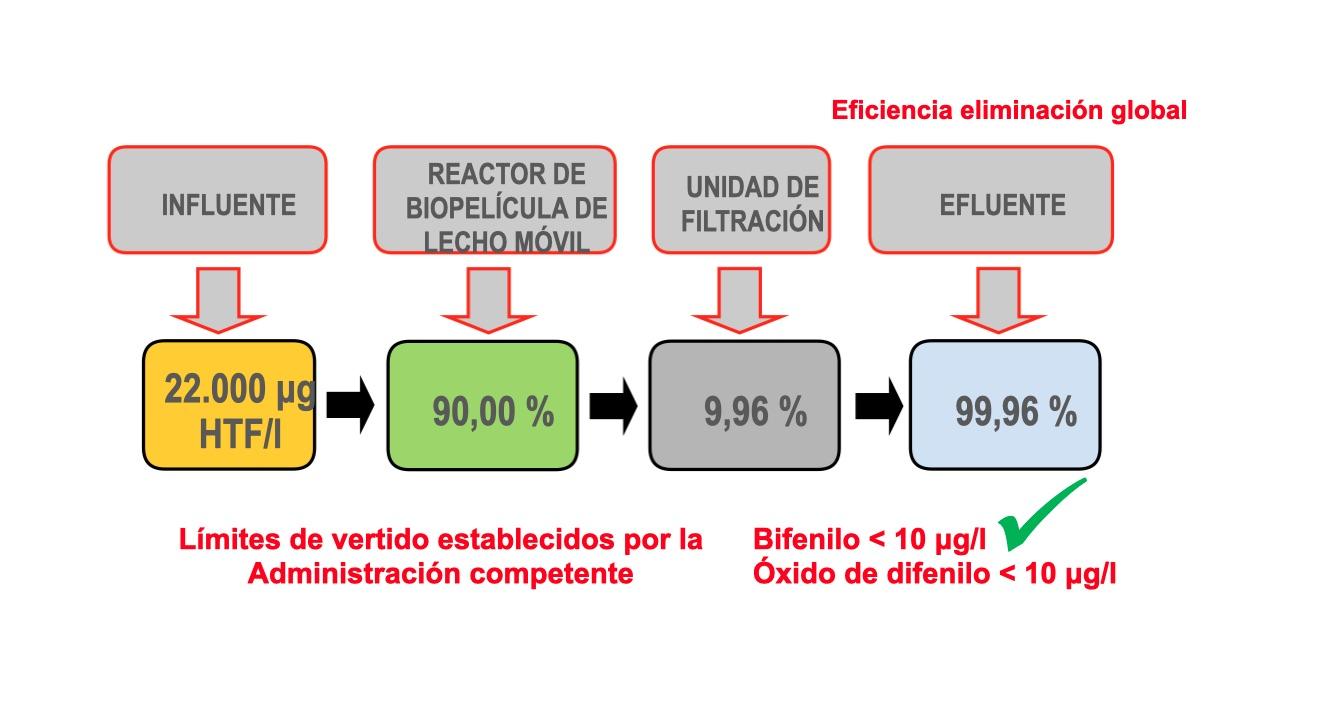 Grafica tratamiento aguas contaminadas bifenilo oxido difenilo